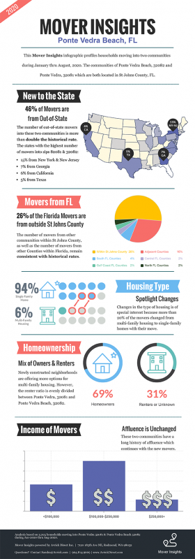 Mover-Insights-Infographic-v2